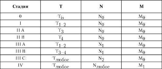 расшифровка TNM