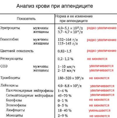 анализ крови аппендиците