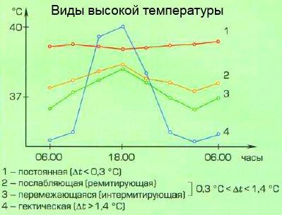 причины высокой температуры у взрослого