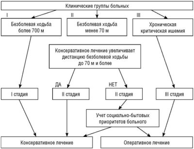 лечение ишемии нижних конечностей
