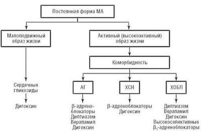 Контроль ЧСС