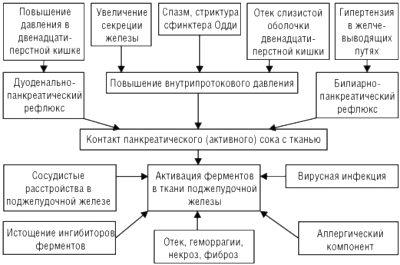 Этиология хронического панкреатита