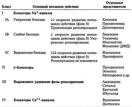 антиаритмические препараты