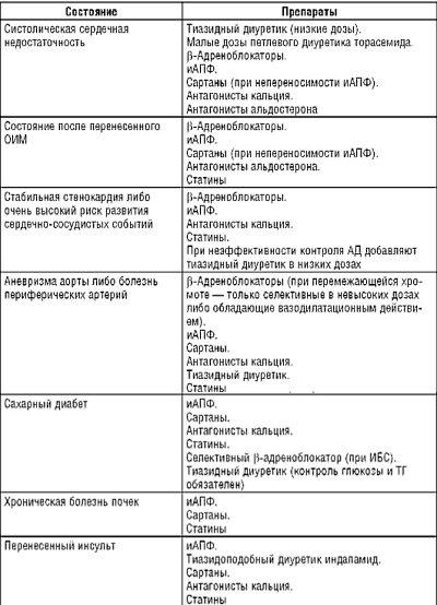 Препараты для лечения артериальной гипертензии