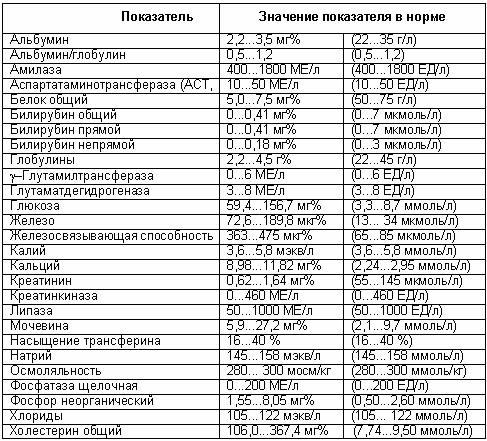 биохимическое обследование крови