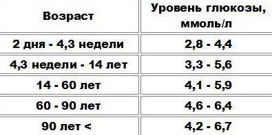 Норма сахара в крови, таблица